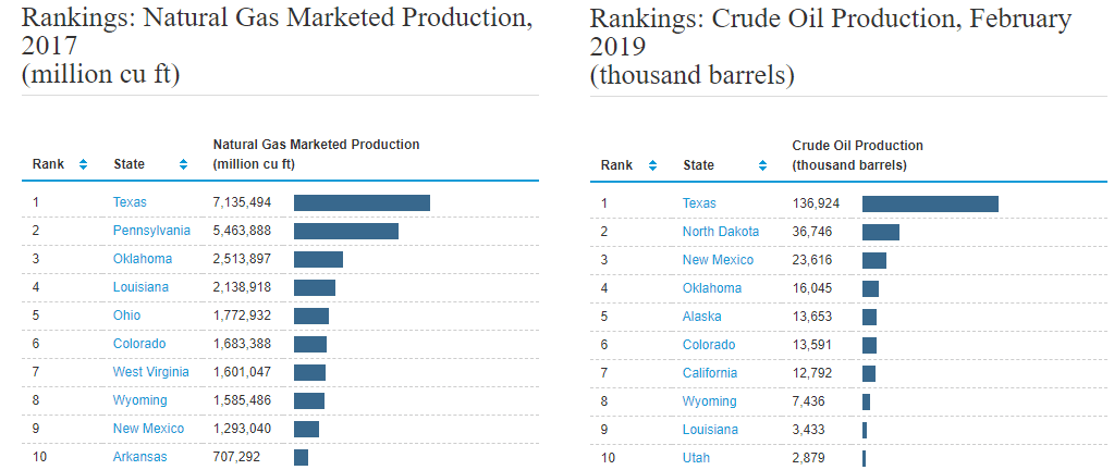 OKLAHOMA'S IMPACT ON GLOBAL OIL & GAS PRODUCTION