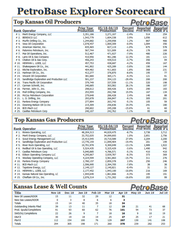 KANSAS PRODUCTION SCORECARD – AUG