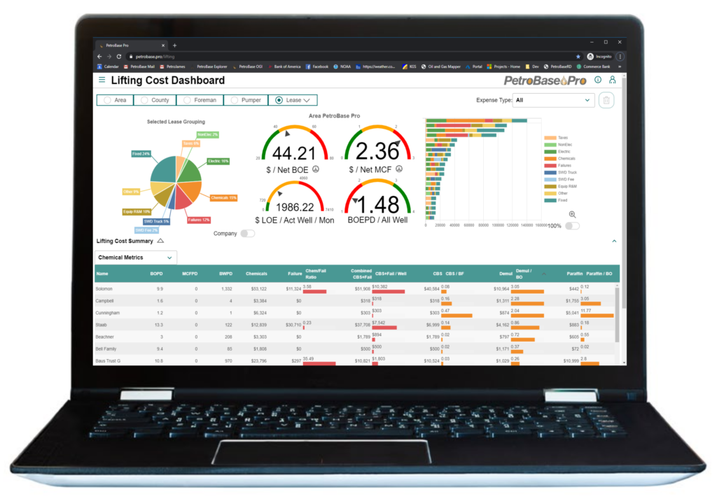 , How Oil and Gas Intelligent Dashboards Can Impact Your Bottom Line