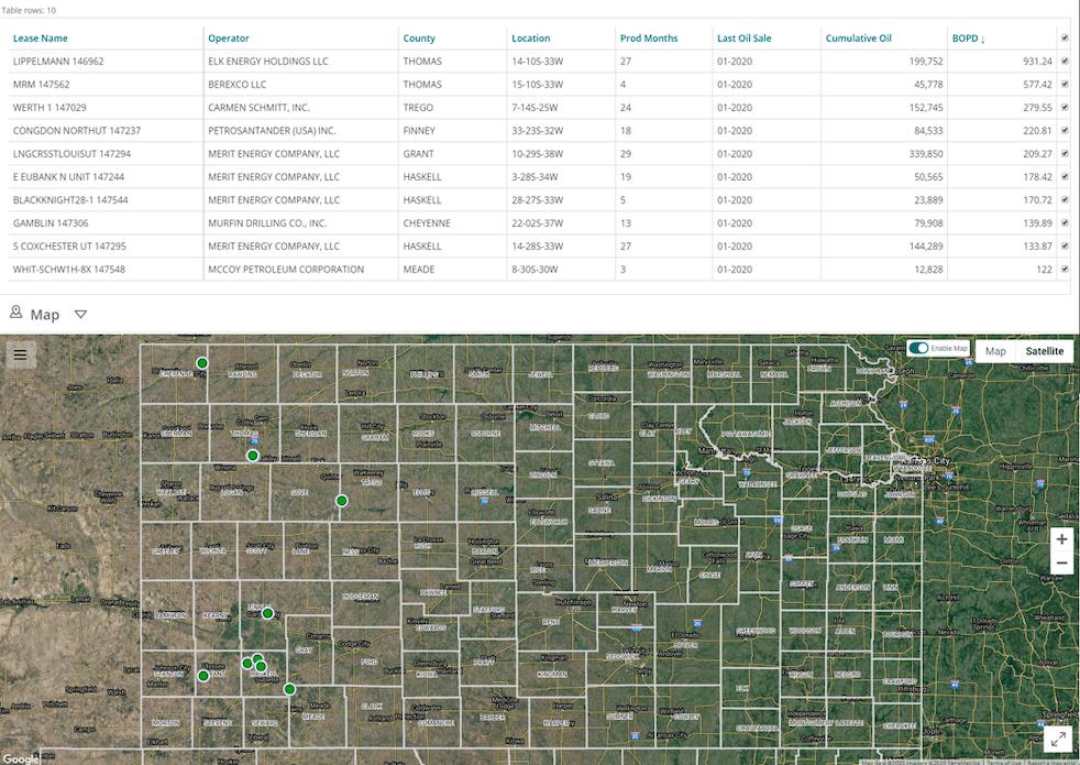Kansas Oil and Gas, Kansas Oil and Gas Scorecards (May 2020)
