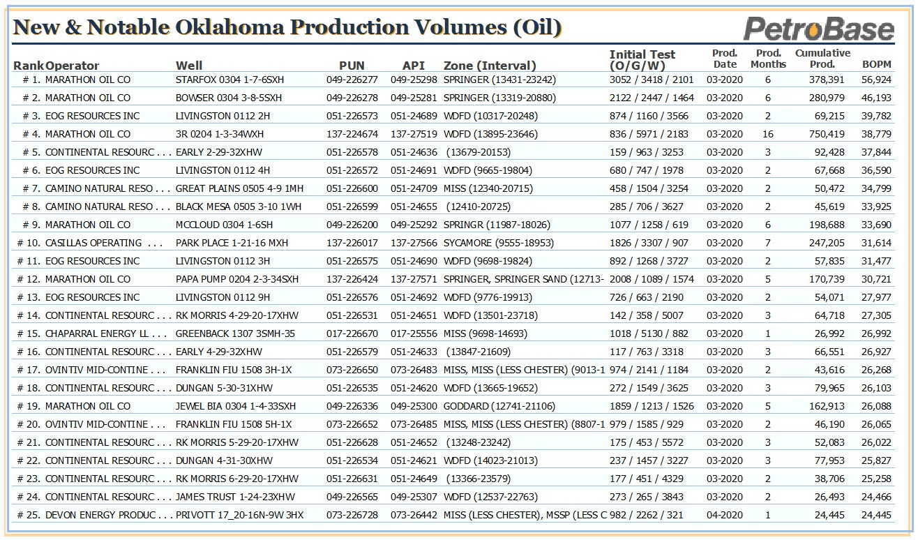 Oklahoma Oil and Gas Scorecards (June 2020)