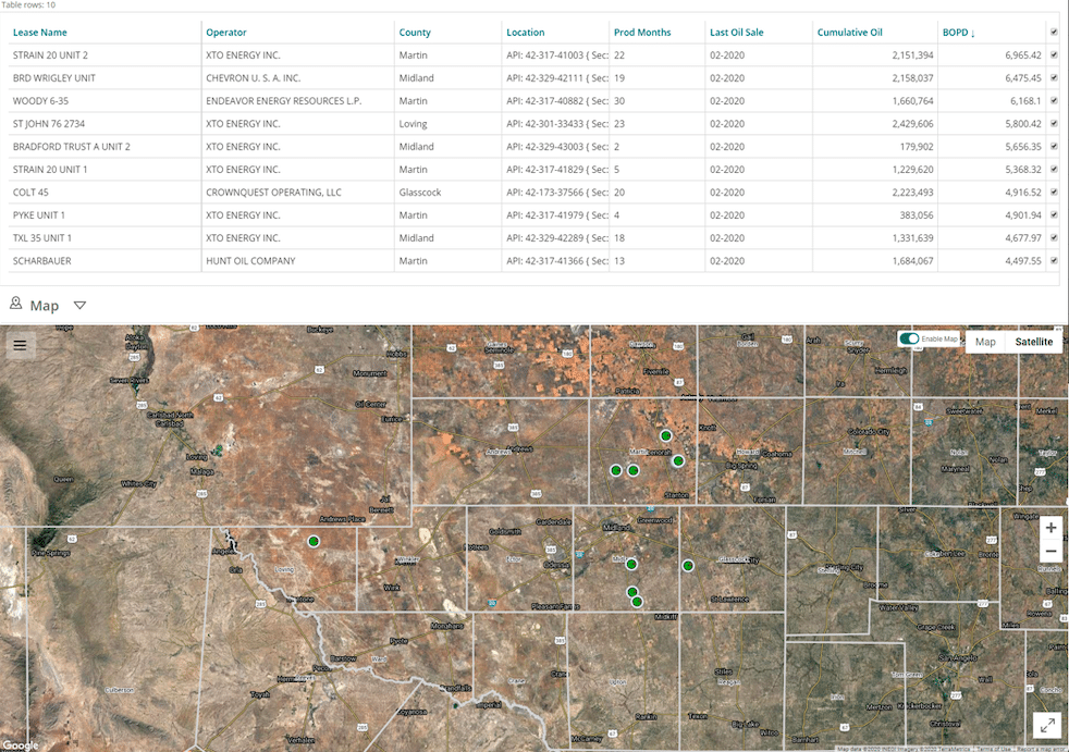 , Texas Oil and Gas Scorecards (May 2020)