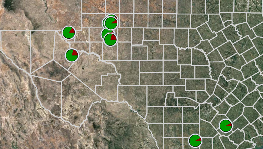 Texas Oil and Gas Scorecards (July 2020)